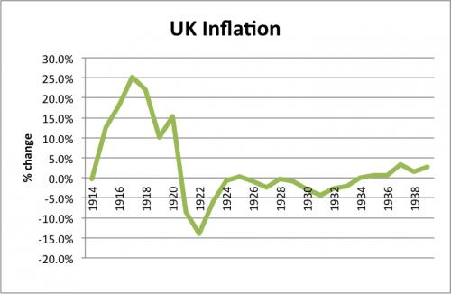 Deflacja lat dwudziestych w Wielkiej Brytanii