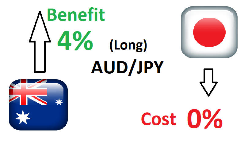 Strategia Currency Carry Trade