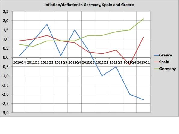 Deflacja w strefie euro