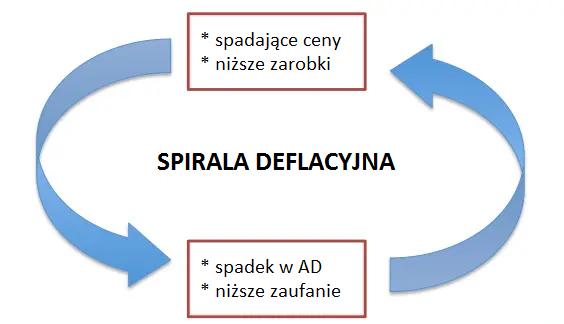 Spirala deflacyjna