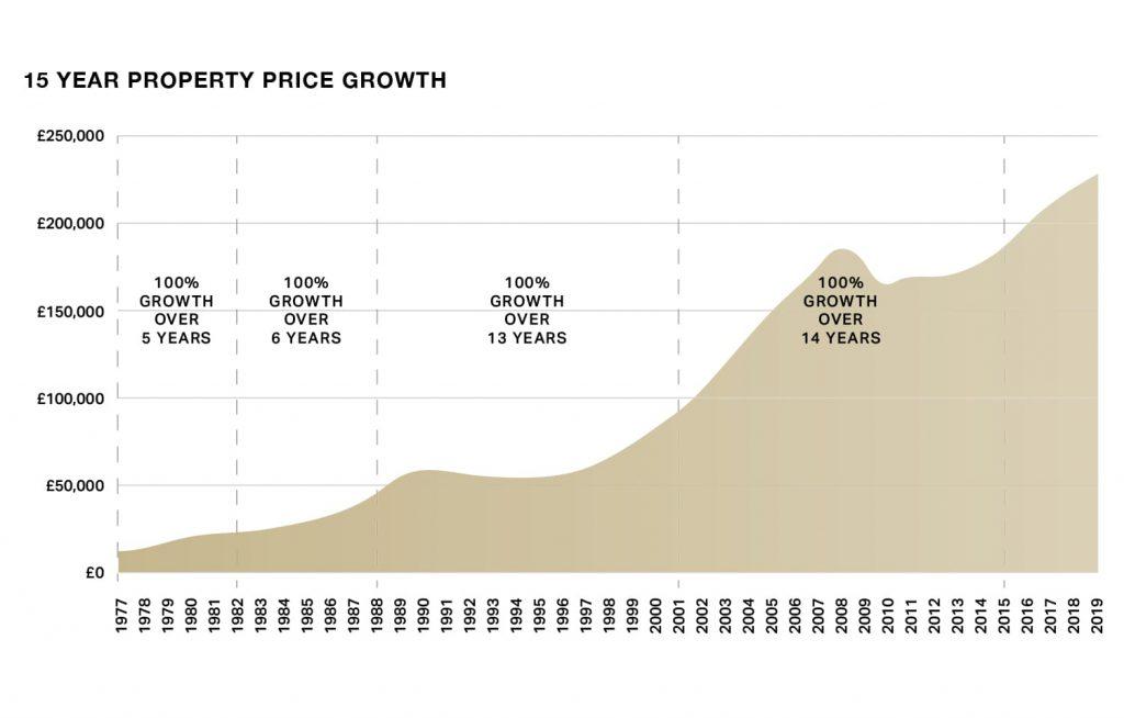 Wzrost cen nieruchomości w Wielkiej Brytanii