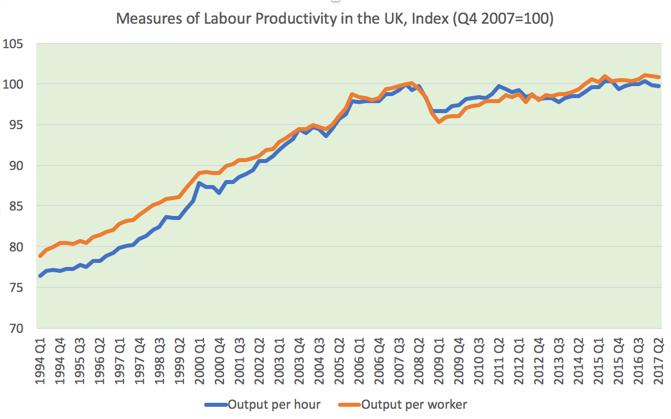 Produktywność pracownicza w UK